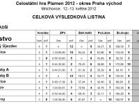 Okresní kolo hry PLAMEN – 2012, Mnichovice – Výsledková listina – Mladší