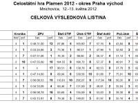 Okresní kolo hry PLAMEN – 2012, Mnichovice – Výsledková listina – Starší